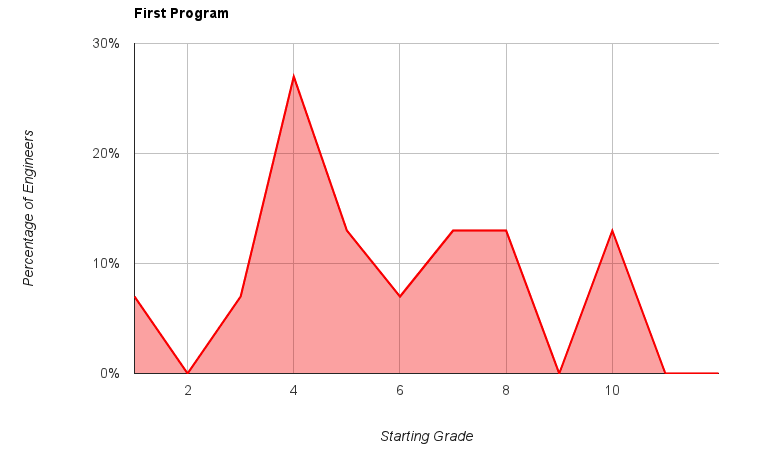 [Graph of grade level for first program.]