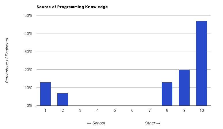 [Graph of source of programming knowledge.]