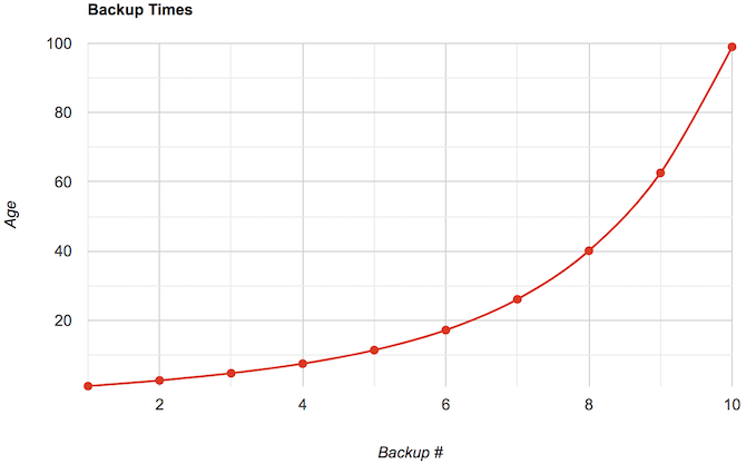 [Graph of backups over time]